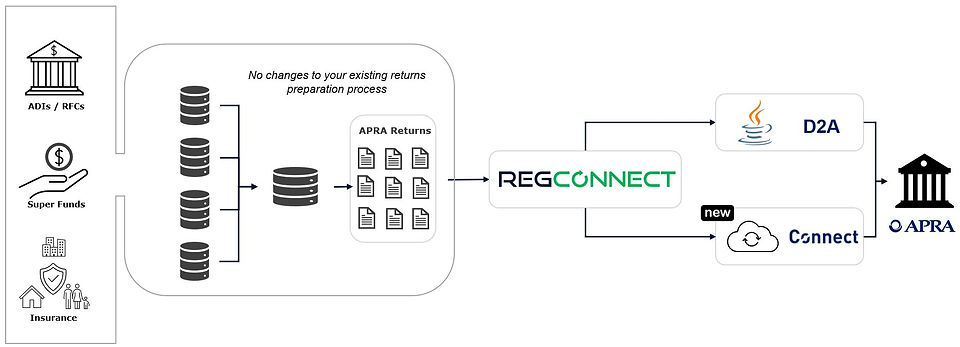 RegConnect Overview.JPG
