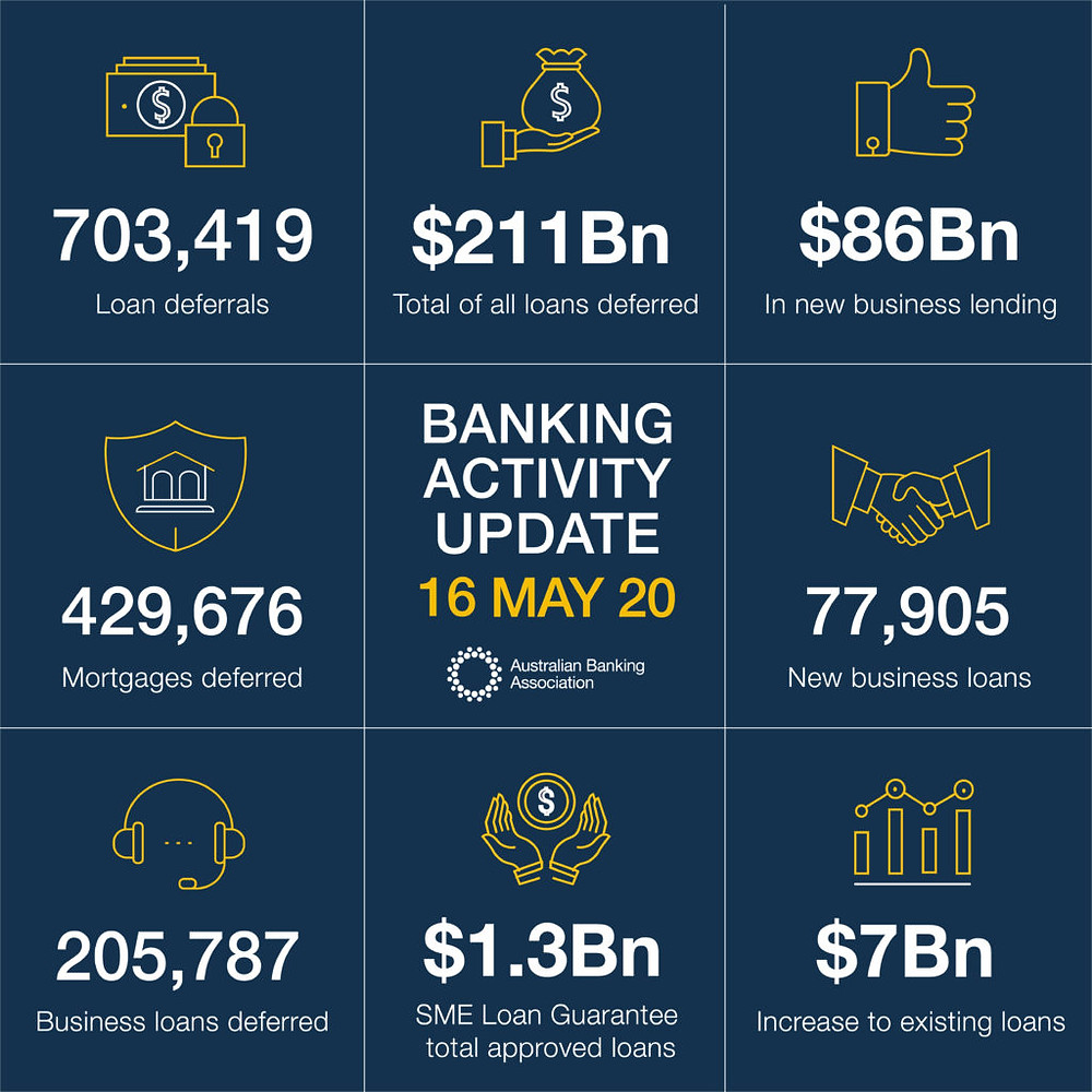 Source : Australian Banking Association (ABA)