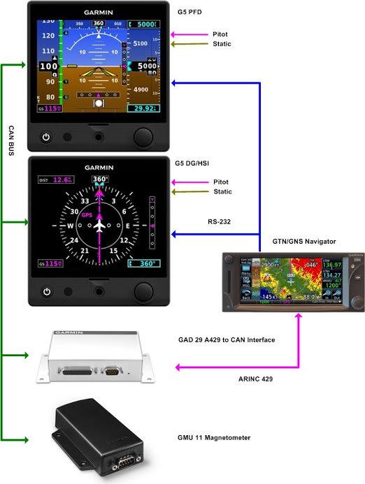 G5 DG HSI W GAD 29B Kit