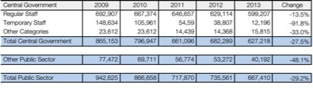 Greek public sector employment.png