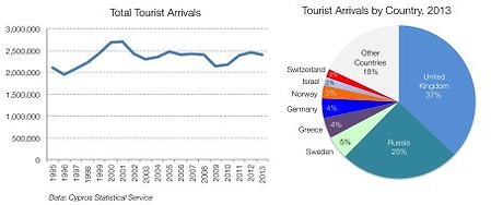 Investment challenges Cyprus tourism.png