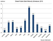 Greek public debt maturity 2015.png