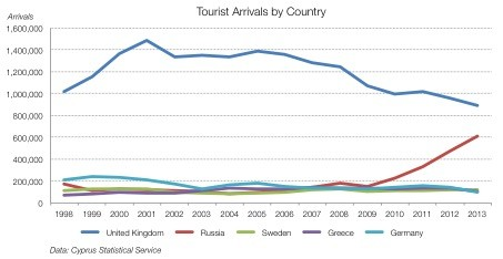 Investment challenges Cyprus tourism 2.p