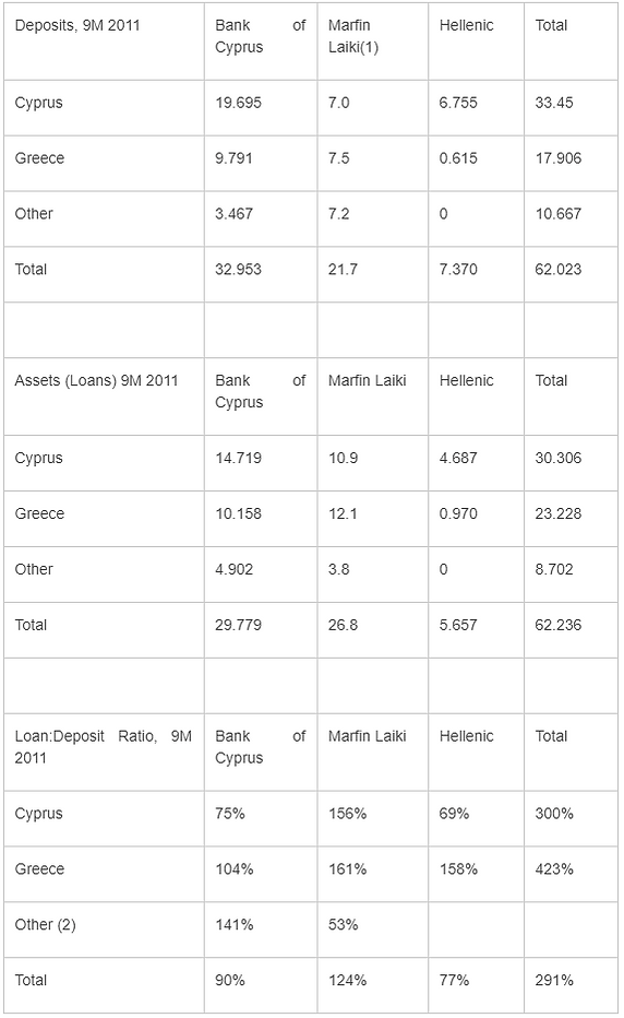 Cypriot Bank Exposure to the Greek Debt
