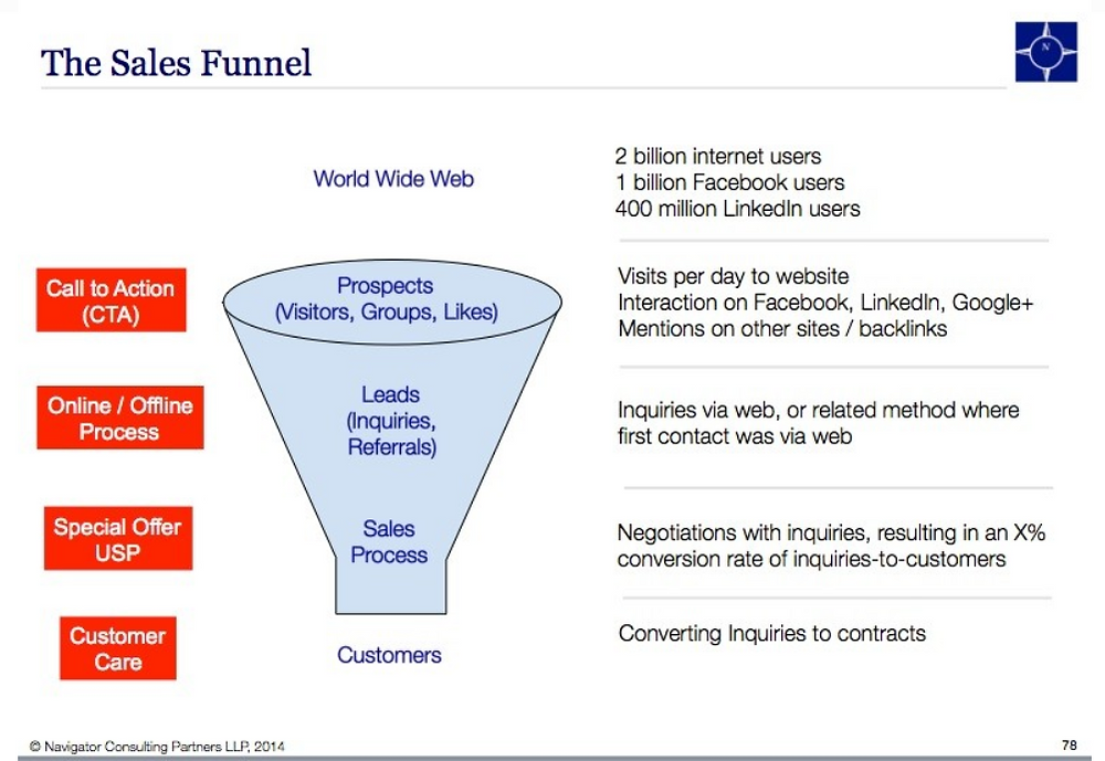 Navigator, Online, Marketing, Digital, Facebook, Lithuania, Poland, Business, Cluster, Internet, Consulting