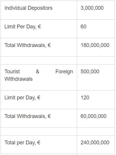 euro withdrawal limit.PNG