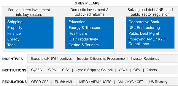 cyprus investment strategy 1.png