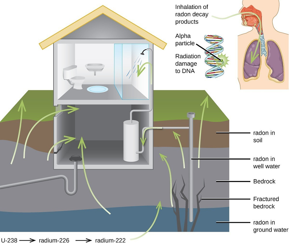 Radon entry points into home and what it does to your lungs