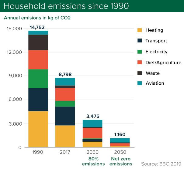 Net zero vs zero carbon: what is it and how do we reach it?