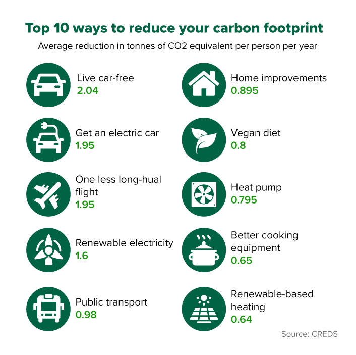 Top 10 ways to cut your carbon footrpint based on 7,000 studies