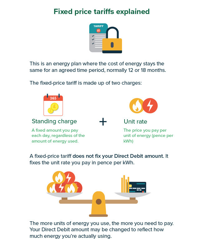 Changes to your Direct Debit: your questions answered