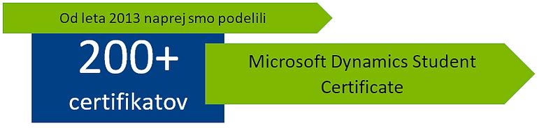 Število podeljenih MDSC certifikatov na študiju e-poslovanja