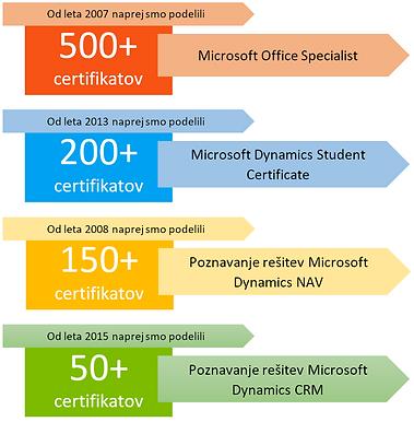 Število pridobjenih Microsoft certifikatv na štdiju e-poslovanja