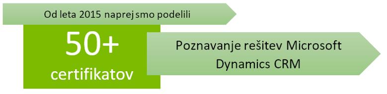 število podeljenih certifikatov poznavanja rešitve MS Dynamics CRM