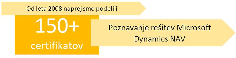 Število podeljnih certifikatov o poznavanju MS Dynamics NAV rešitev na študiju e-poslovanja