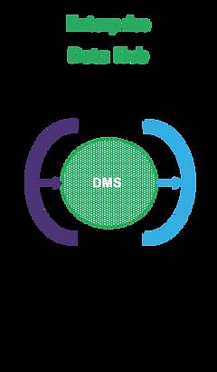 Enterprise Data Hub.png