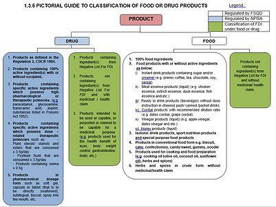 Guide to product classification