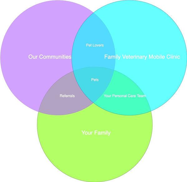 Relationships Venn Diagram.jpg