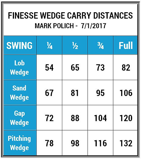 Finesse wedge chart for 2017 web site.JP