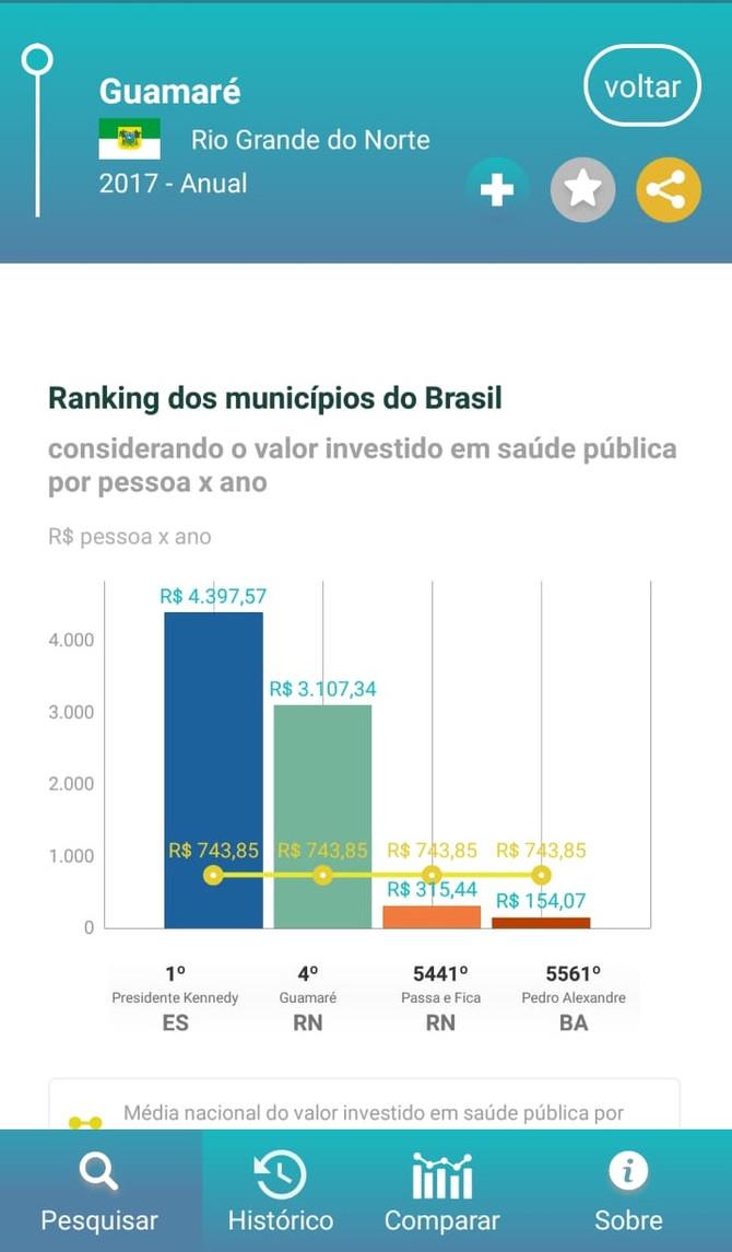 Guamaré é o 4° município que mais investiu em Saúde no Brasil, aponta ranking