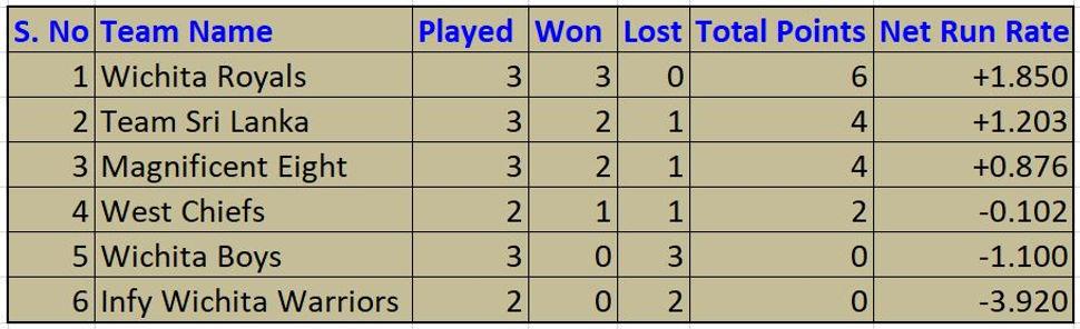 Cricket team standings.JPG
