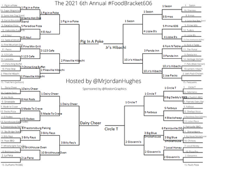 Pig In A Poke Defeats Junior's Hibachi To Win Back To Back #FoodBracket606 Titles