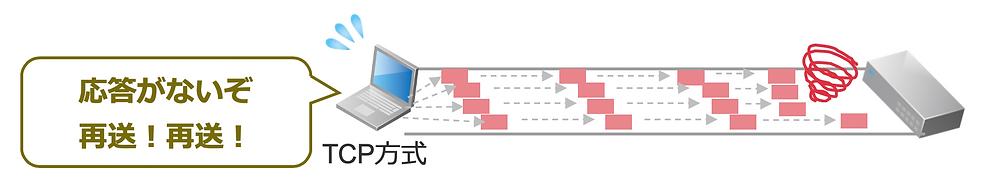 TCP方式の特徴