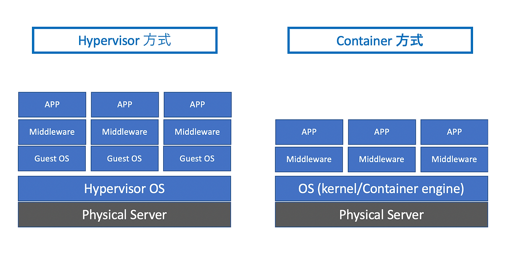 hypervisor and container