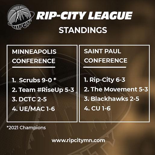 Final Standings.jpg
