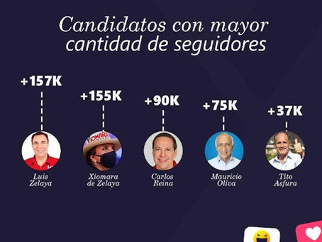 Panorama y presencia digital de los candidatos presidenciales en redes sociales