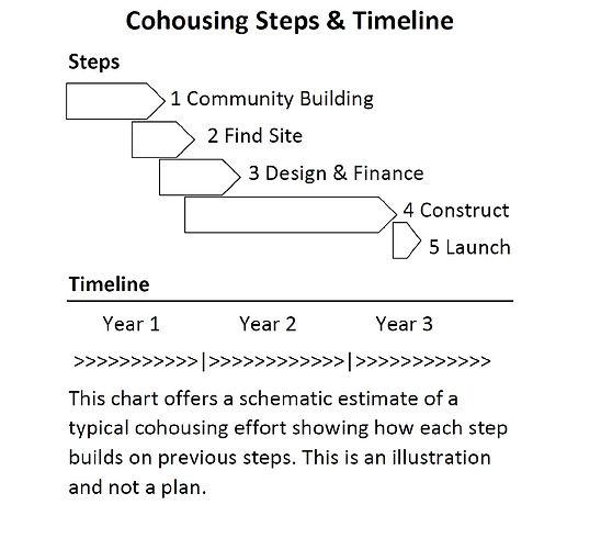 Timeline for the establishmet an construction of the Oak Park Multi-Generational CoHousing Community