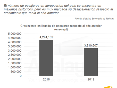 Se desacelera la llegada de pasajeros en aeropuertos de México
