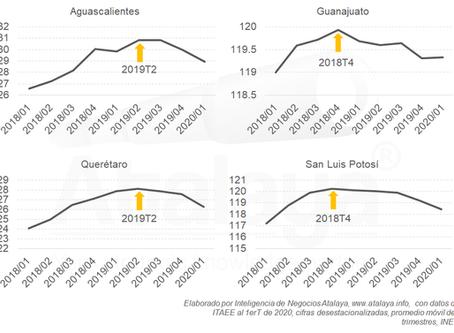 Las economías del Bajío retroceden a niveles del 2018