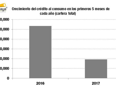 El consumo sigue con menor dinámica en el 2017