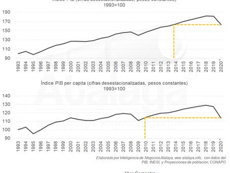 Retroceso de 10 años en la economía nacional