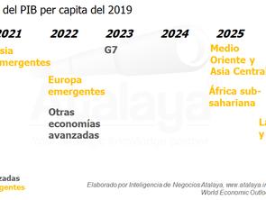 Latinoamérica es la región que más tardará en recuperarse