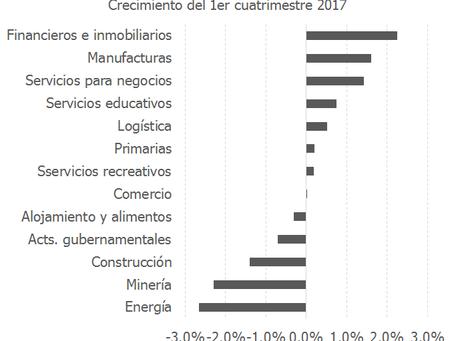 Algunos sectores se salvan de la desaceleración general