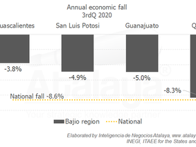 Economic performance in Bajio region is above the National average