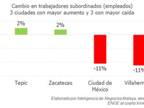 Enormes diferencias en el mercado laboral del país