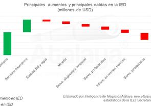 Se sostiene la IED, de menos puntos cada vez
