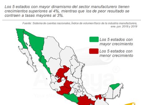 La región noroeste lidera el crecimiento de las manufacturas