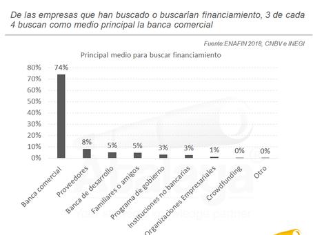 Banca y proveedores, las principales opciones de financiamiento de empresas