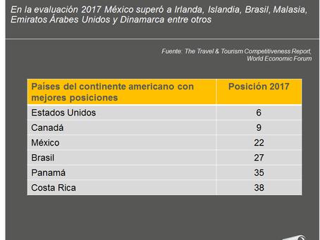 México: más competitivo en Turismo a nivel mundial