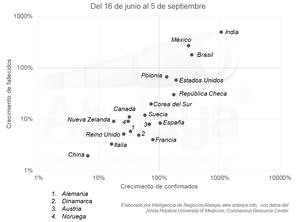 Magnitud de los rebrotes de COVID en el mundo y sus impactos