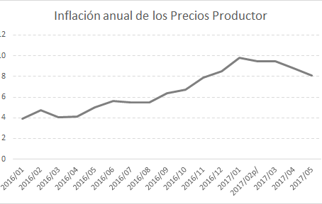 Otra inflación: la del productor (Parte 1)