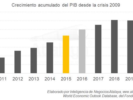 2020: 9 años perdidos de crecimiento económico