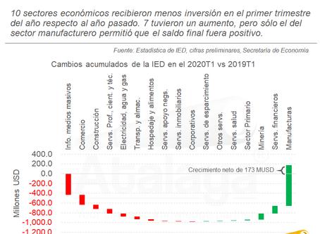 El sector manufacturero sostuvo la llegada de Inversión Extranjera Directa (IED) en el 1er Trim.
