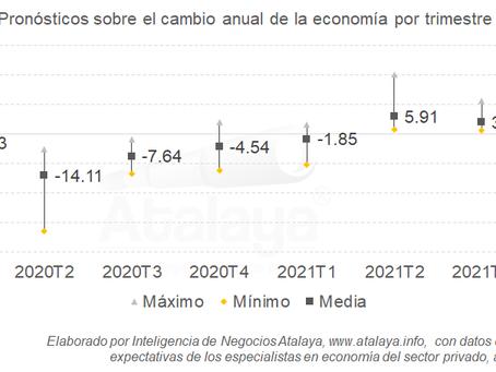 Crecimiento económico hasta el 2o trimestre de 2021