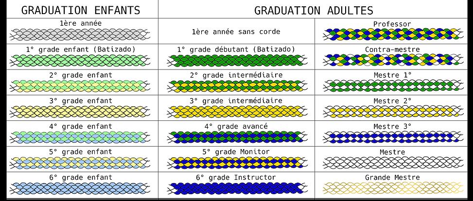 Grades Cordes CDO.png
