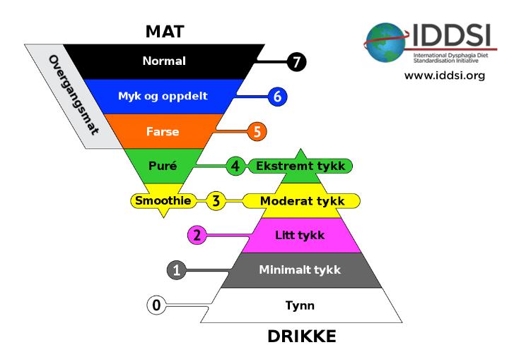 Figur 2: Figuren viser oppdeling i klasser henholdsvis for mat (til venstre) og væsker (til høyre). (The International Dysphagia Diet Standardisation Initiative 2016 @ http://iddsi.org/framework/).